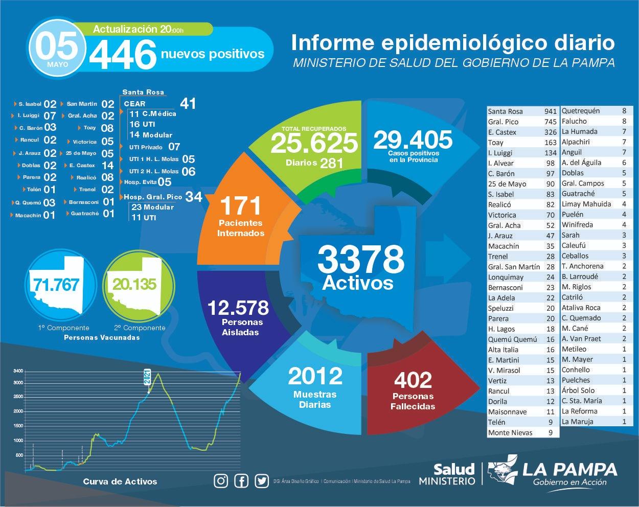 La Pampa superó las 400 muertes con COVID-19 y rompió el récord de casos activos