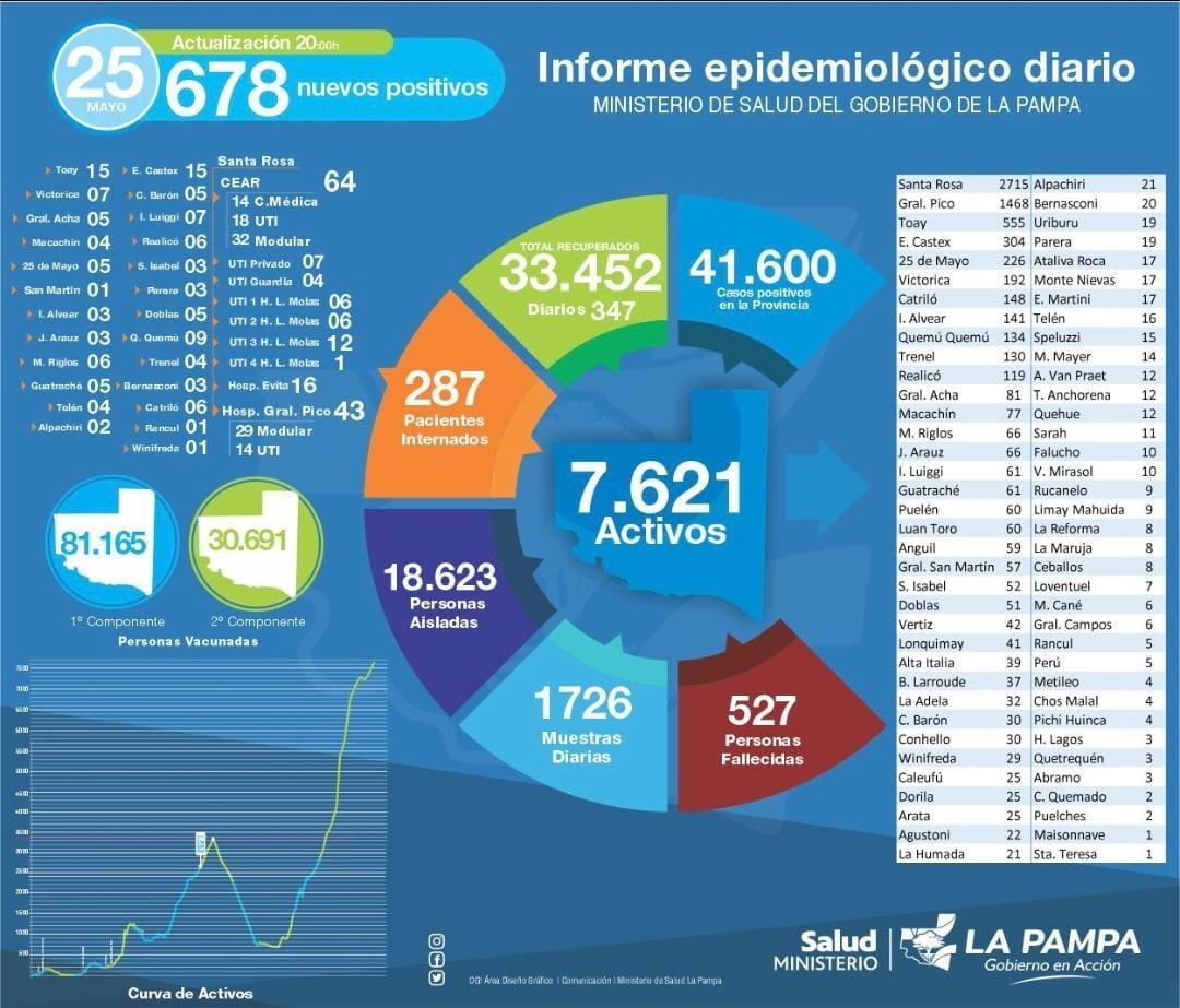 COVID-19 La Pampa: 8 muertos en las últimas 24 horas y 678 nuevos casos positivos