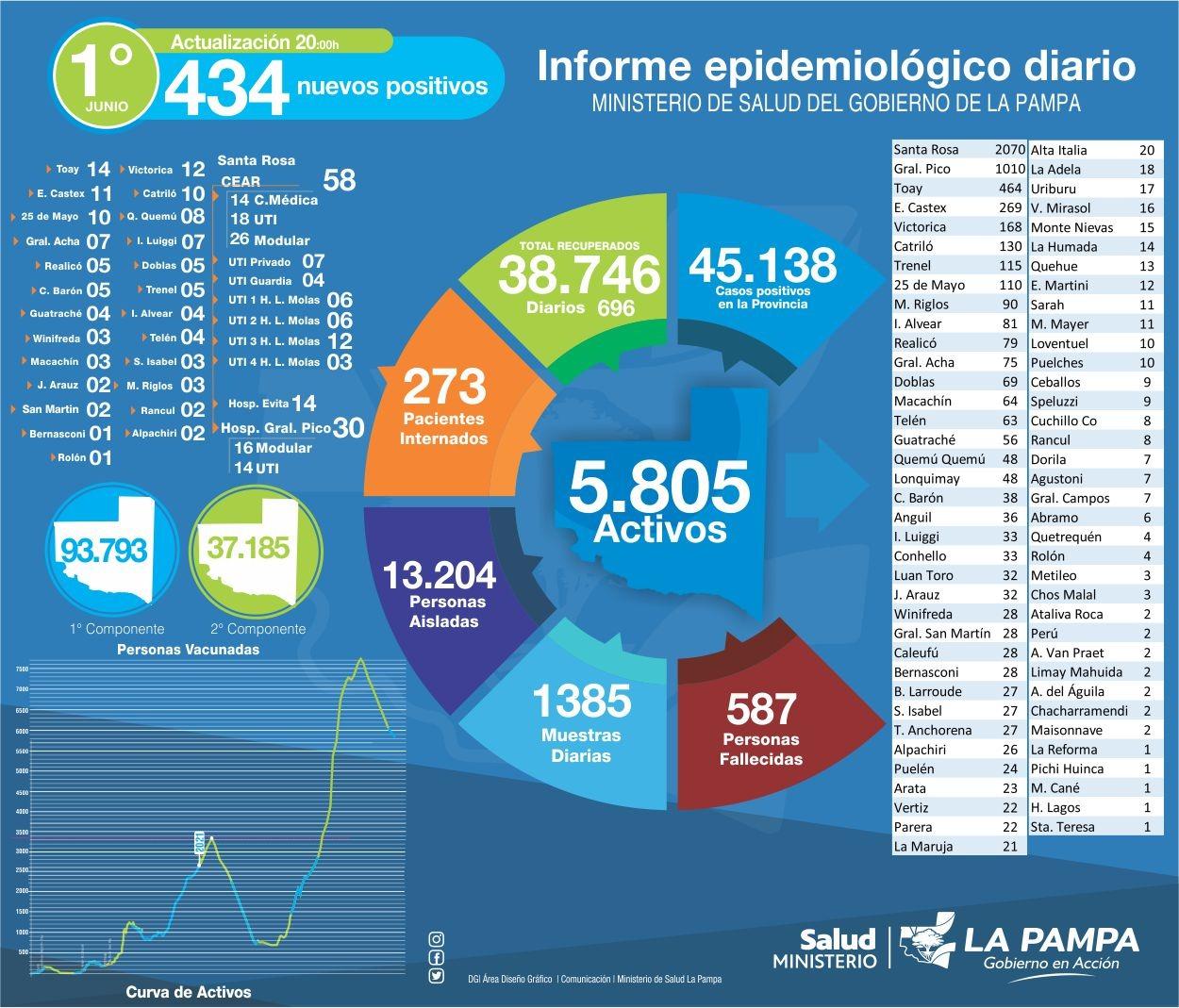 COVID-19: hoy se detectaron 434 casos y murieron 9 personas en La Pampa