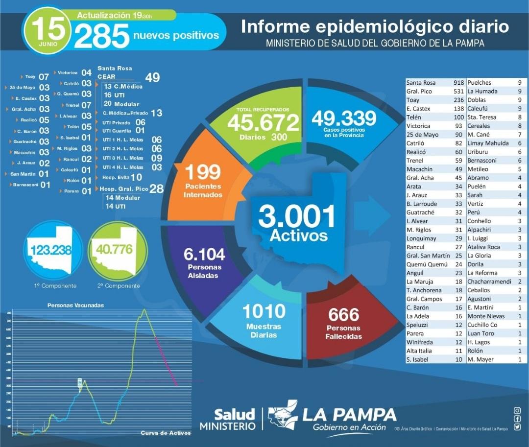 Hoy se detectaron 285 nuevos casos de COVID-19 en La Pampa y murieron 2 personas