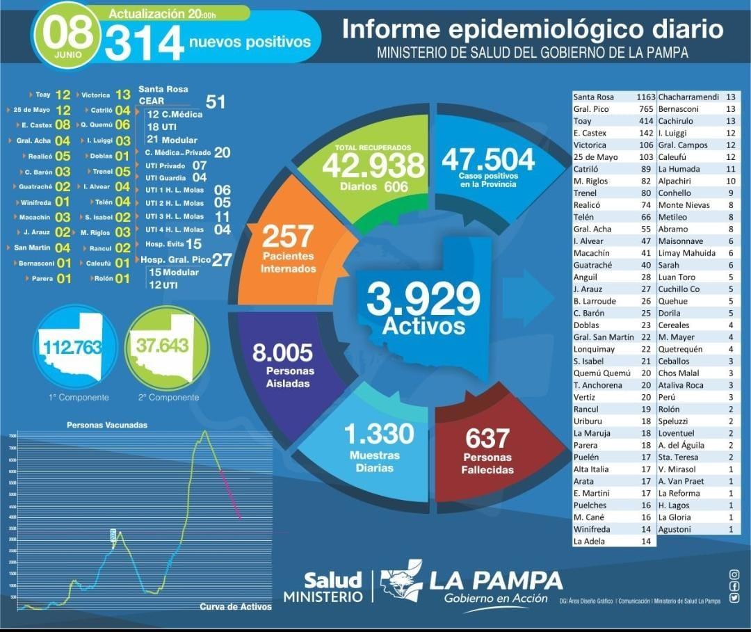 Hoy se detectaron 306 nuevos casos de COVID-19 en La Pampa y murieron 6 personas, entre ellas una mujer de 35 años