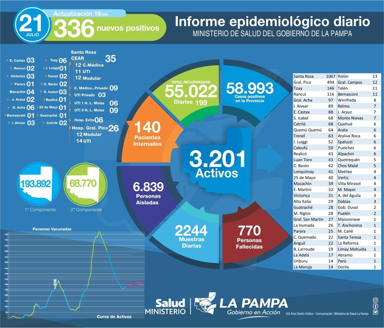 COVID-19: 336 nuevos casos en La Pampa, 81 en General Pico