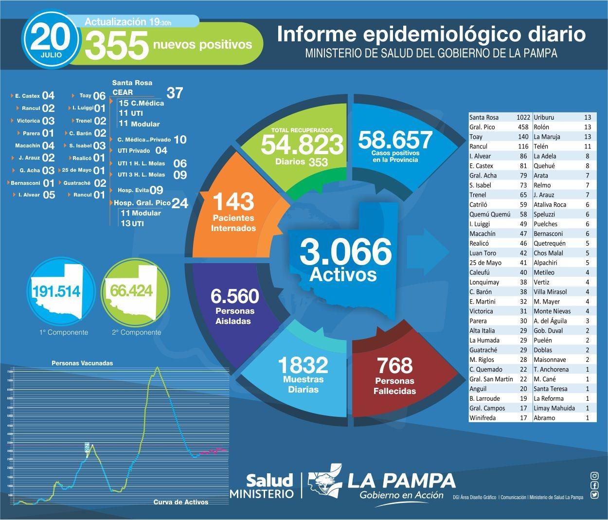 COVID-19: hoy se registraron 355 nuevos diagnósticos positivos en La Pampa