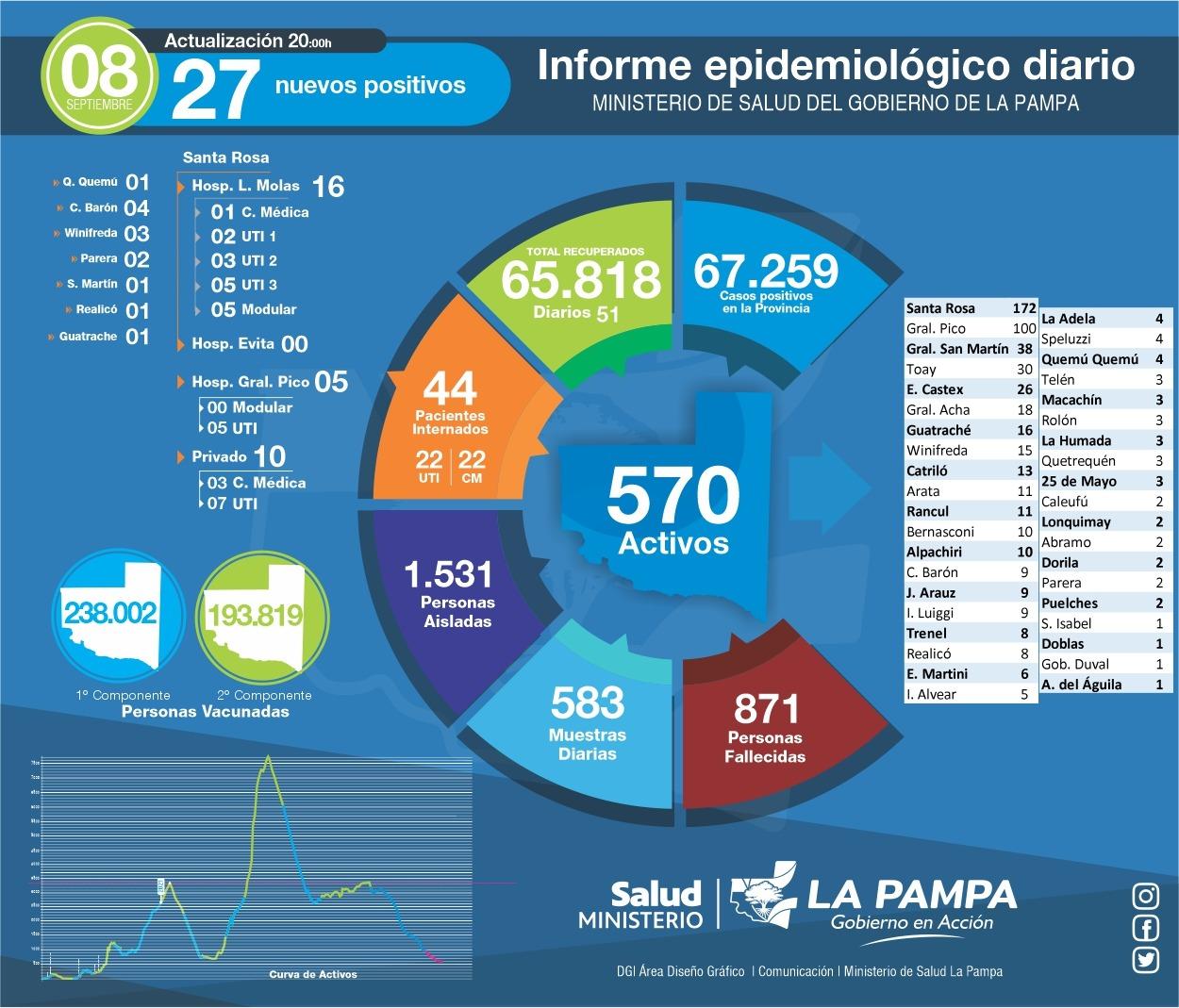 COVID-19: de 583 muestras analizadas, 27 nuevos diagnósticos positivos, se reportaron 2 fallecimientos, uno de ellos de General Pico