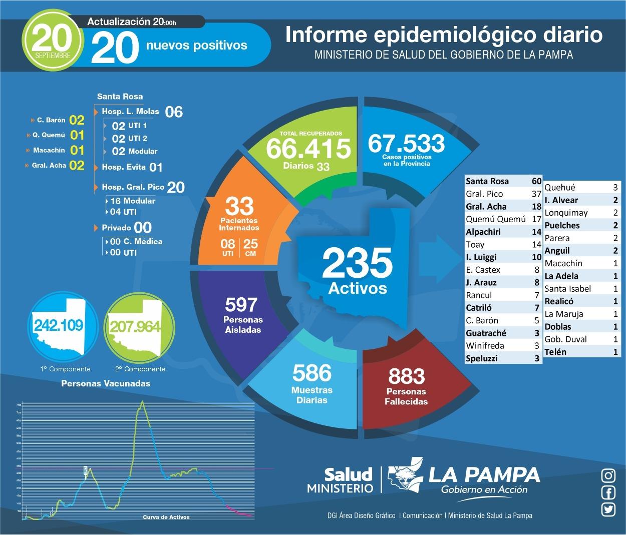 COVID-19: hoy se detectaron 20 casos en La Pampa, 1 de ellos en General Pico