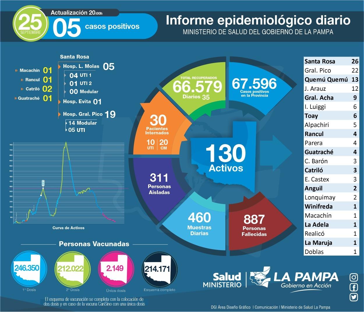 COVID-19: hoy se analizaron 460 muestras y 5 dieron positivo en La Pampa