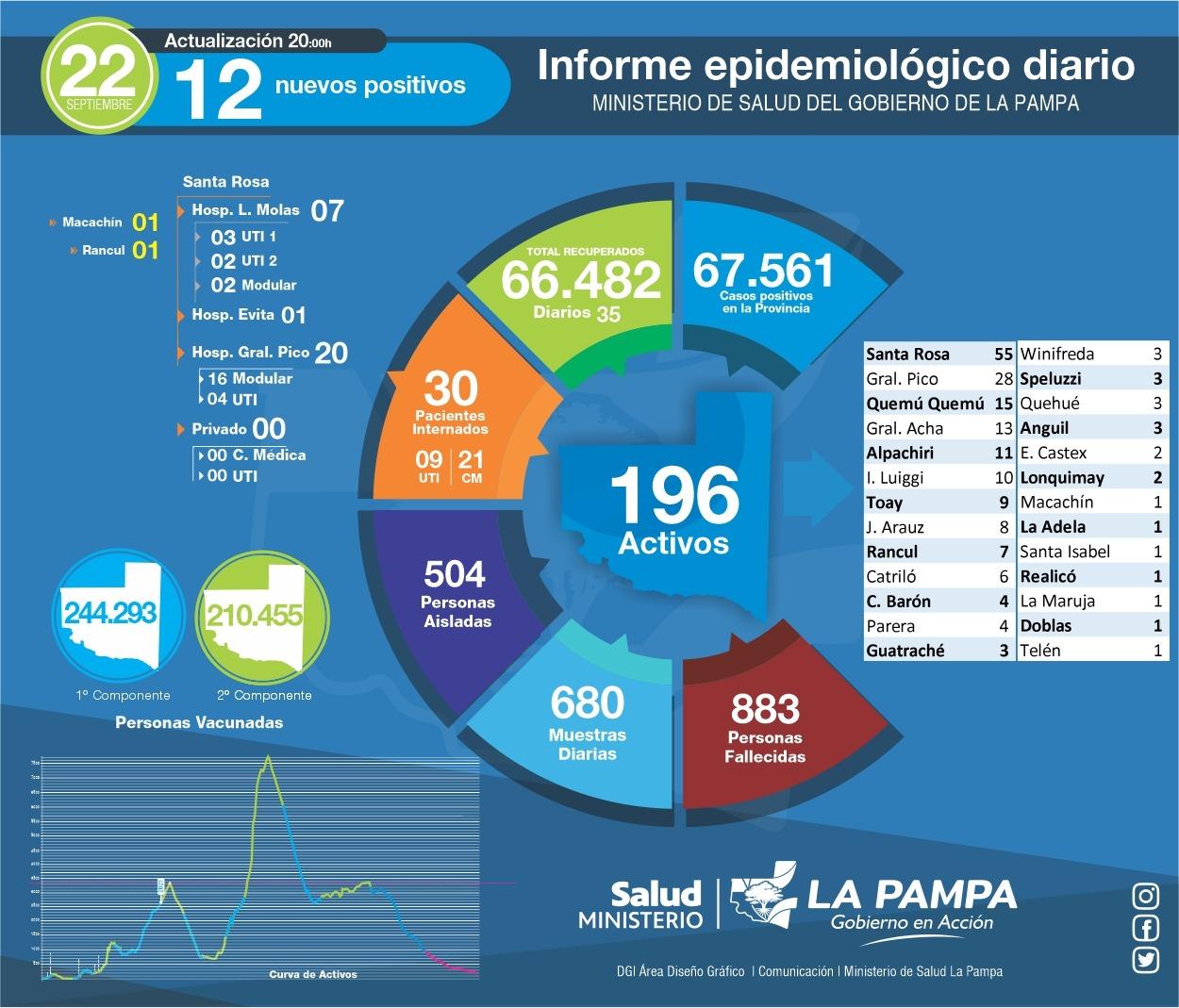 COVID-19: Otro día sin casos positivos en General Pico y 12 positivos nuevos en La Pampa