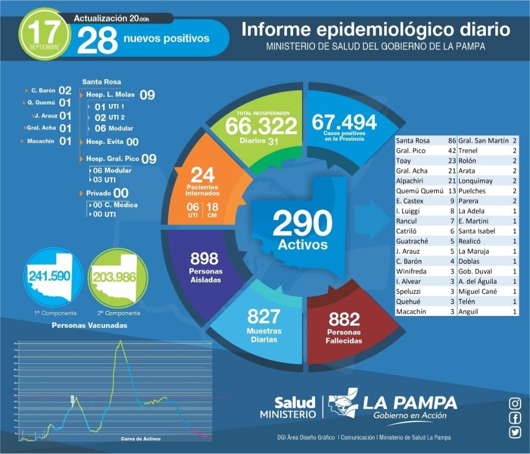 COVID-19: de 827 muestras analizadas, 28 nuevos diagnósticos positivos, 898 personas aisladas